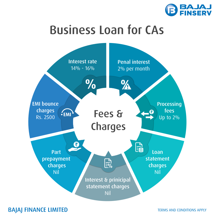 How Does Gst Impact Your Chartered Accountant Loan