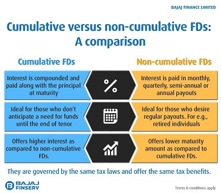 Difference Between Cumulative and Non-Cumulative FD
