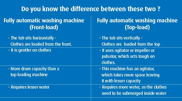 Washing Machine Guide