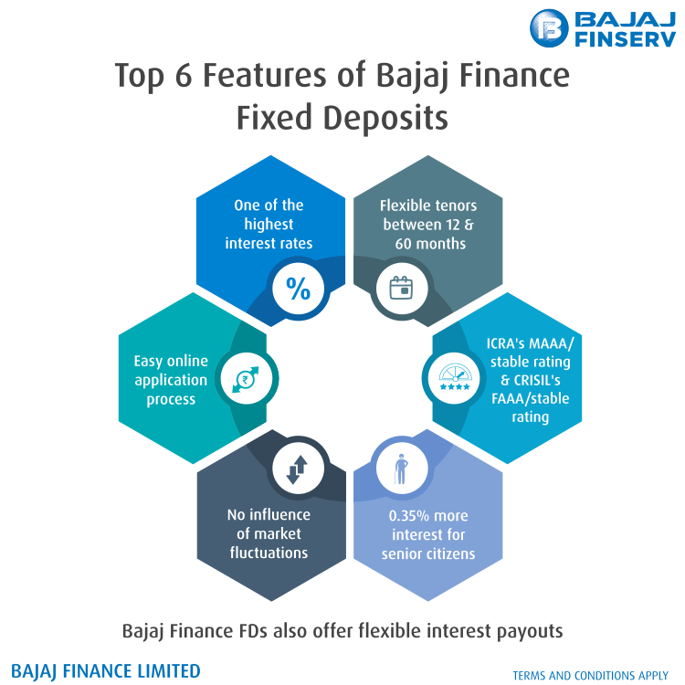 Features of Bajaj Finance Fixed Deposits
