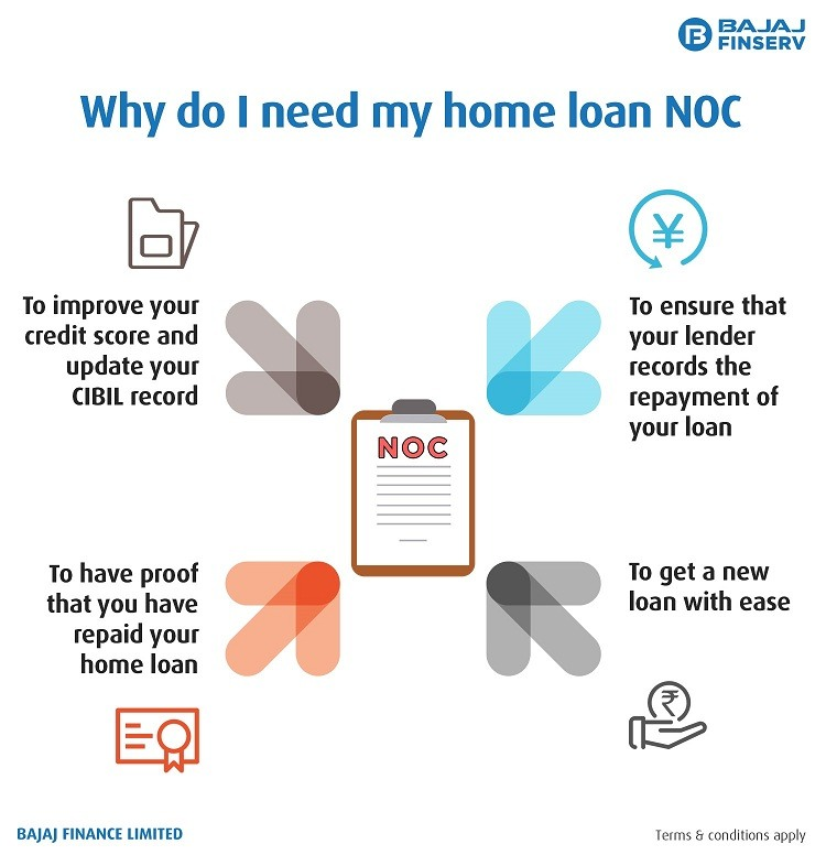 What is a Home Loan NOC and why should you get it?